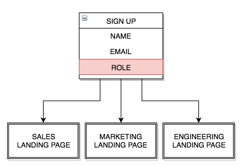 Personalization of onboarding flows