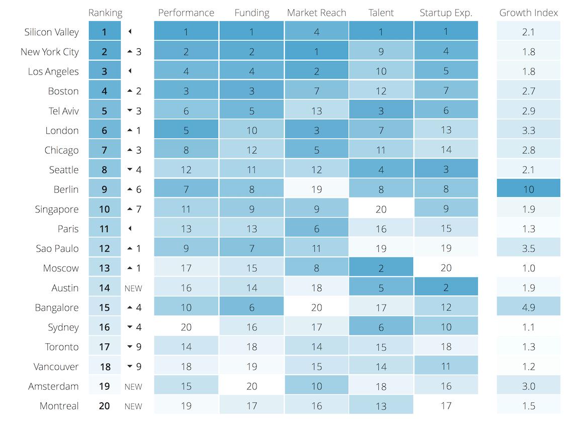 startup Genome chart