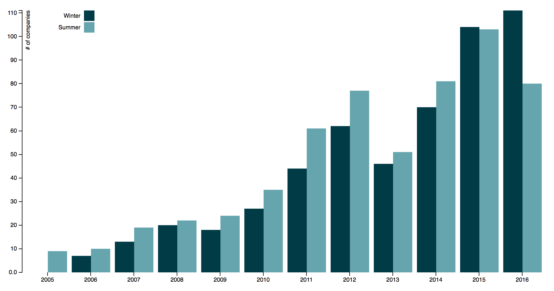Growth of Y Combinator batches over time - including retraction